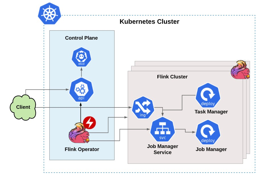 A Kubernetes operator that manages Flink applications on Kubernetes