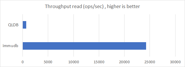 throughput_read
