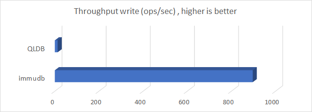 throughput_write